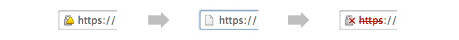 Chrome SSL Browser Warnings