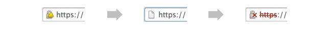 Chrome SSL Browser Warnings