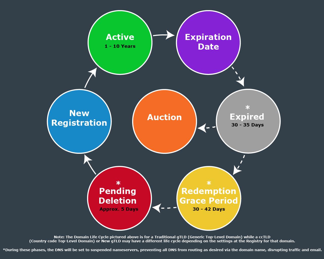 Domain Life Cycle Grapic