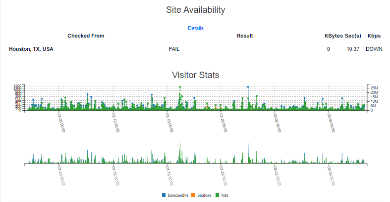 Customer Portal - Stat - Site Availability and Visitor Stats